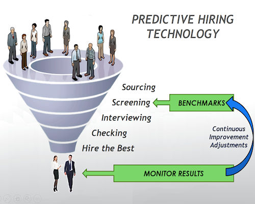 Predictive Hiring Technology explained
